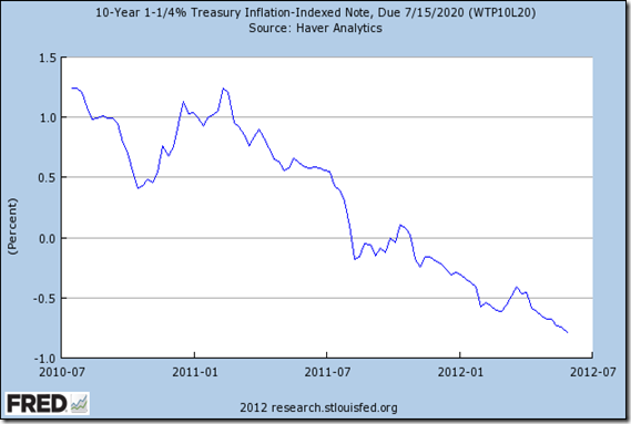Fred 10 yr 1 1-4 percent treasury inflation-indexed note, due 7 15 2020